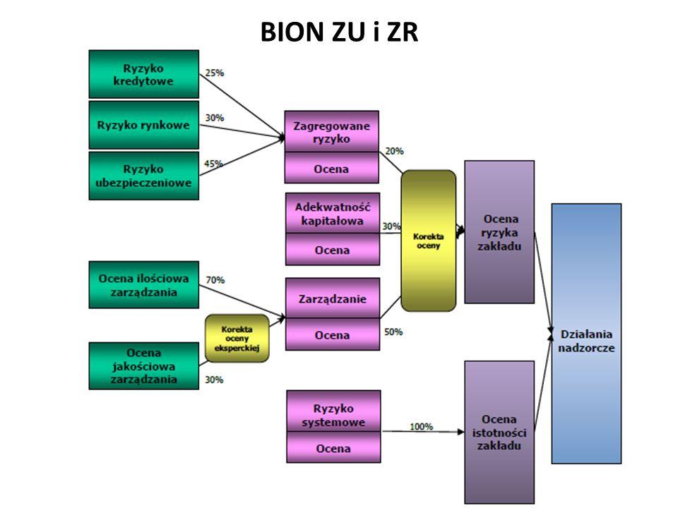 wysokość wymaganego KG min dla ZU w formie SA w dziale I : na poziomie wartości bazowej KG1 = 3,7 mln euro (3,2 mln euro w: 2007-2009).