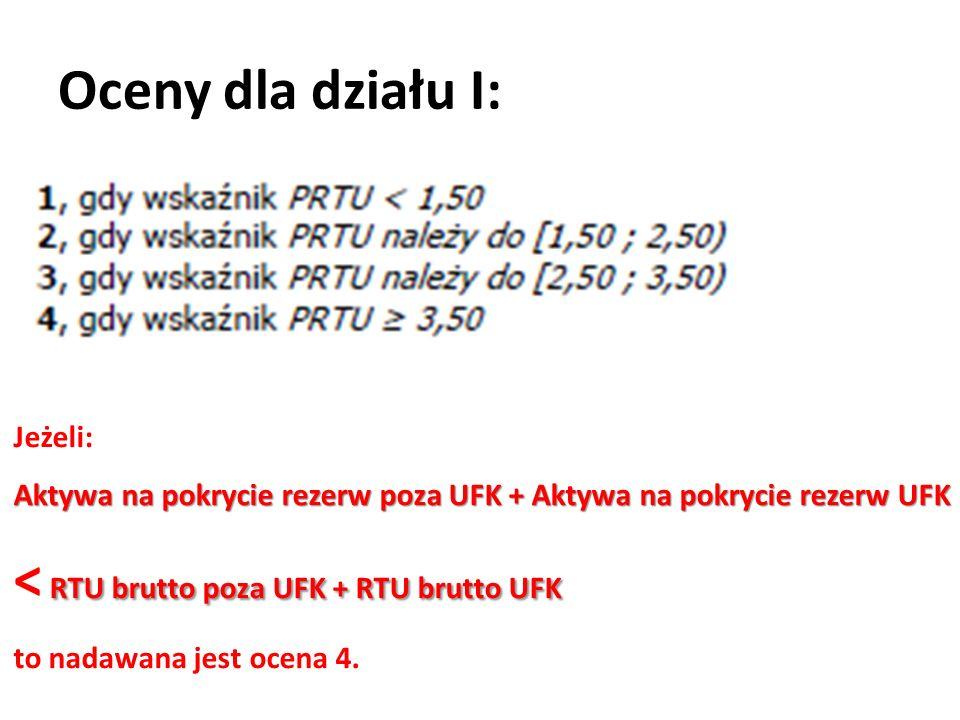 Oceny dla działu I: Jeżeli: Aktywa na pokrycie rezerw poza UFK + Aktywa na pokrycie rezerw UFK RTU brutto poza UFK + RTU brutto UFK Aktywa na pokrycie rezerw poza UFK + Aktywa na pokrycie rezerw UFK < RTU brutto poza UFK + RTU brutto UFK to nadawana jest ocena 4.