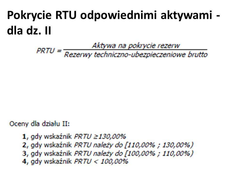 Pokrycie RTU odpowiednimi aktywami - dla dz. II