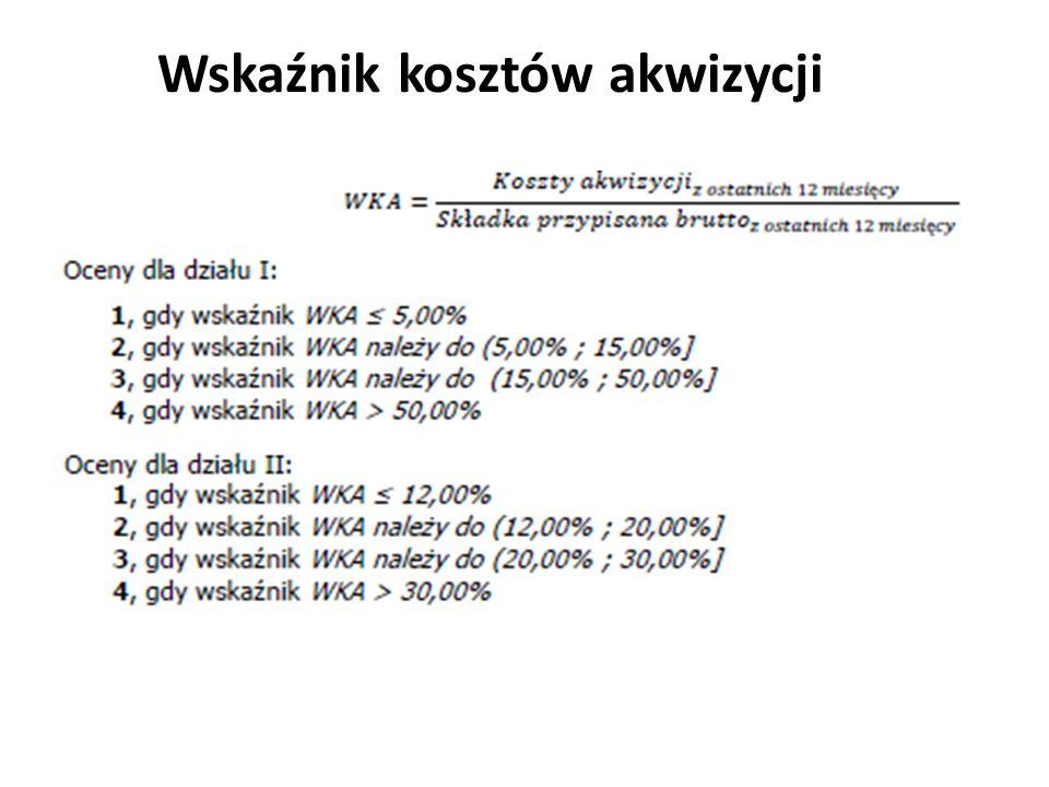 Wskaźnik kosztów akwizycji