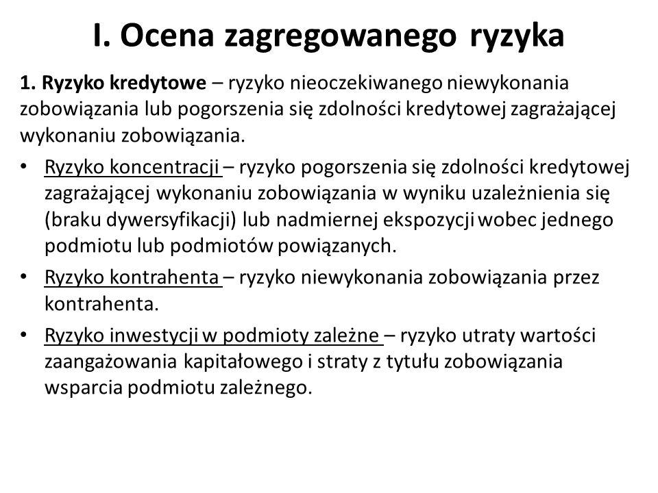 Względna suma kar nałożonych przez organ nadzoru Ocena: