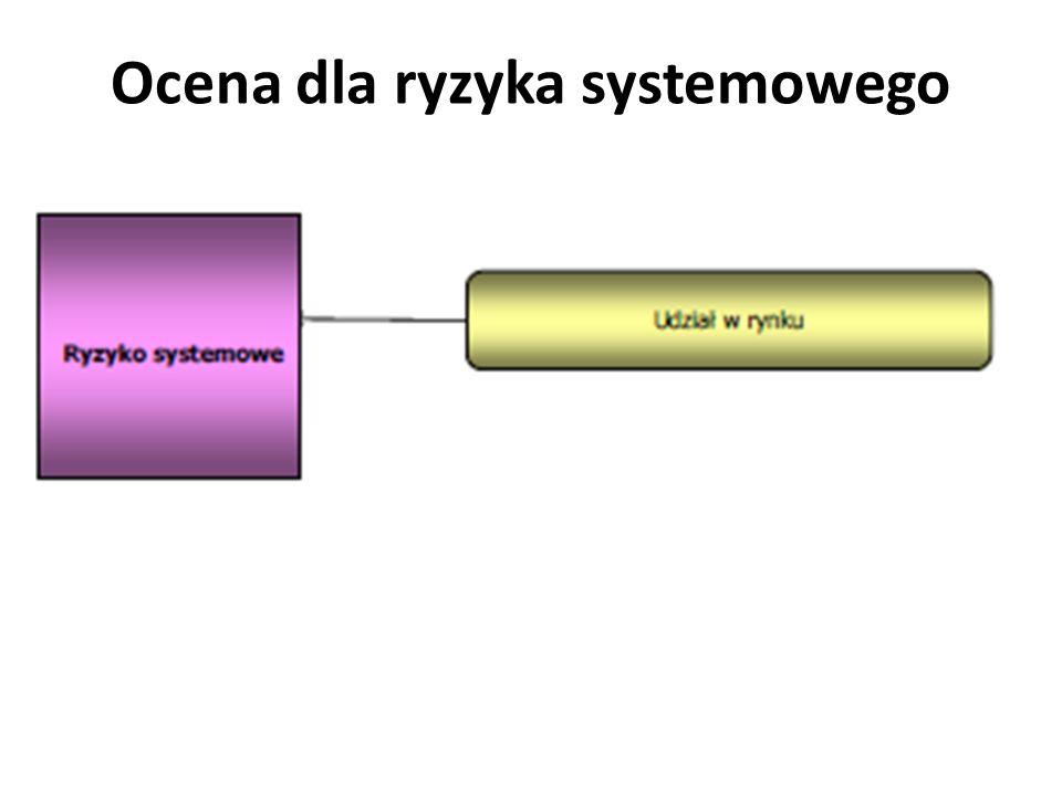 Ocena dla ryzyka systemowego