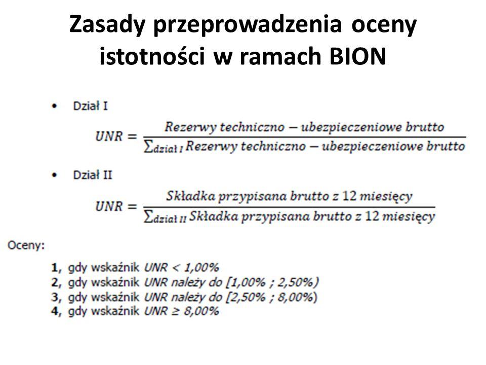 Zasady przeprowadzenia oceny istotności w ramach BION