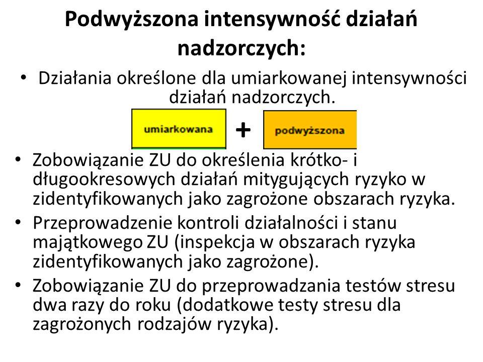 Podwyższona intensywność działań nadzorczych: Działania określone dla umiarkowanej intensywności działań nadzorczych.
