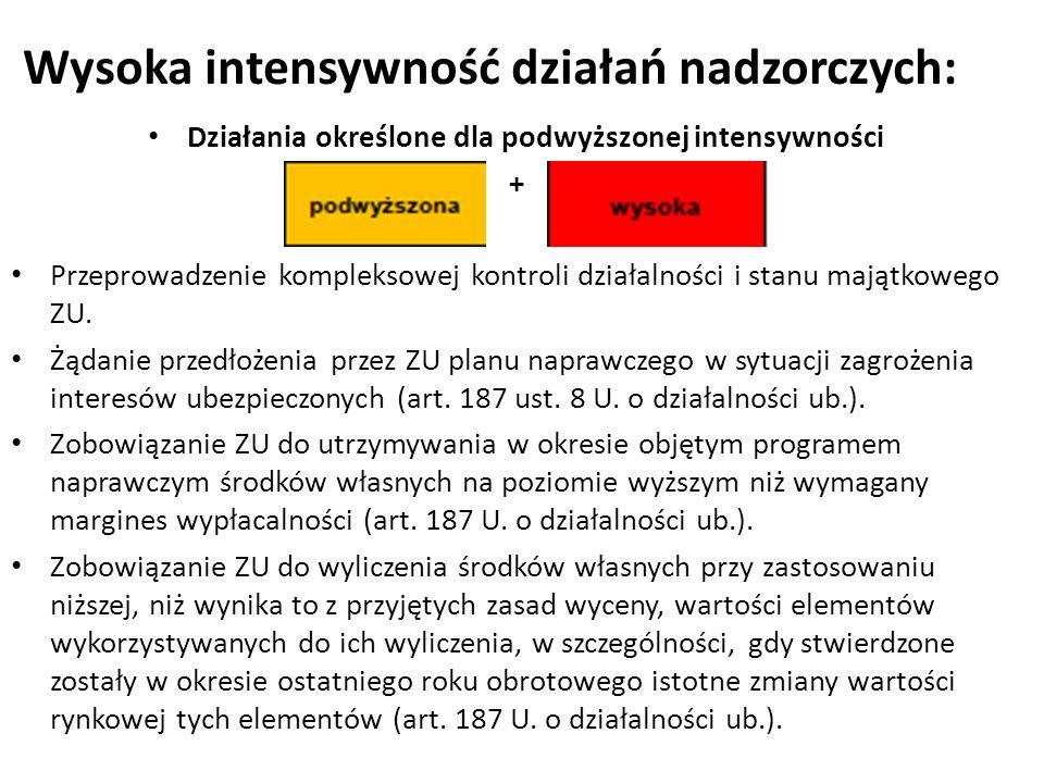 Wysoka intensywność działań nadzorczych: Działania określone dla podwyższonej intensywności + Przeprowadzenie kompleksowej kontroli działalności i stanu majątkowego ZU.