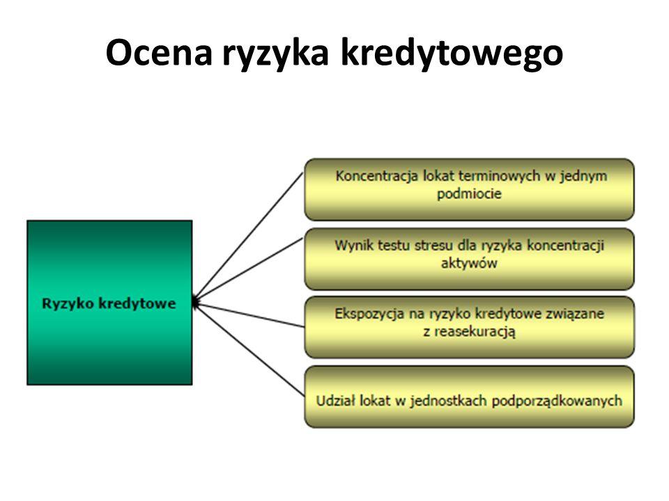 1. Koncentracja lokat terminowych w jednym podmiocie