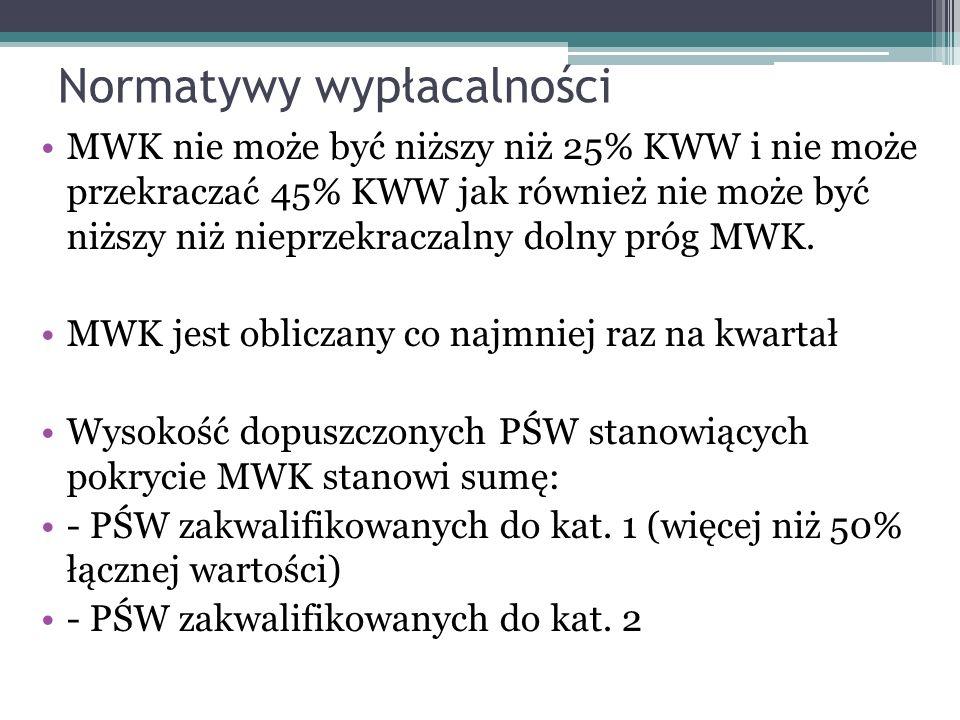 Normatywy wypłacalności MWK nie może być niższy niż 25% KWW i nie może przekraczać 45% KWW jak również nie może być niższy niż nieprzekraczalny dolny