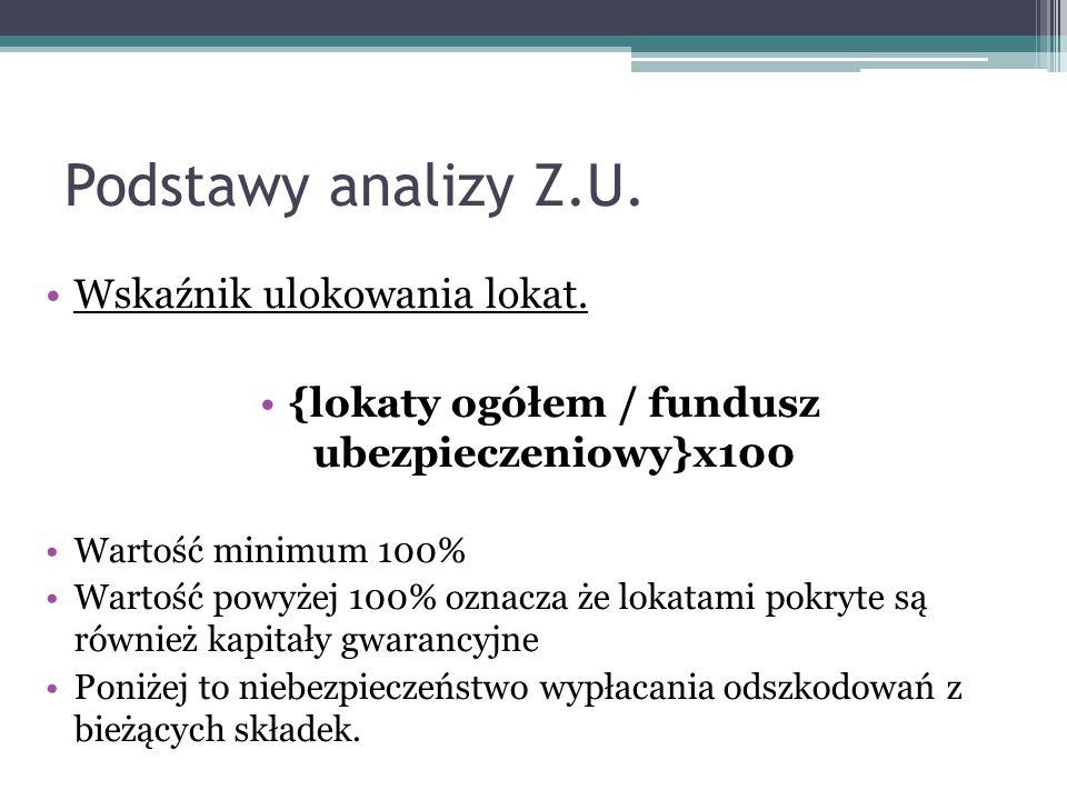 Podstawy analizy Z.U. Wskaźnik ulokowania lokat. {lokaty ogółem / fundusz ubezpieczeniowy}x100 Wartość minimum 100% Wartość powyżej 100% oznacza że lo