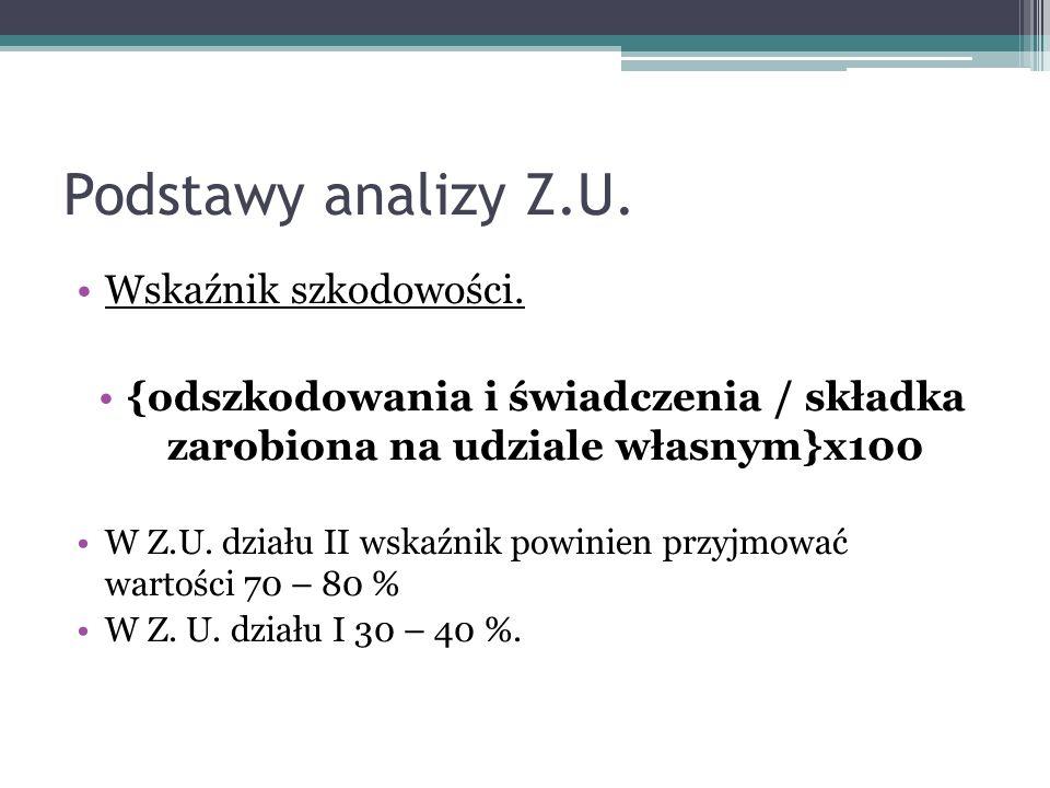 Podstawy analizy Z.U. Wskaźnik szkodowości.
