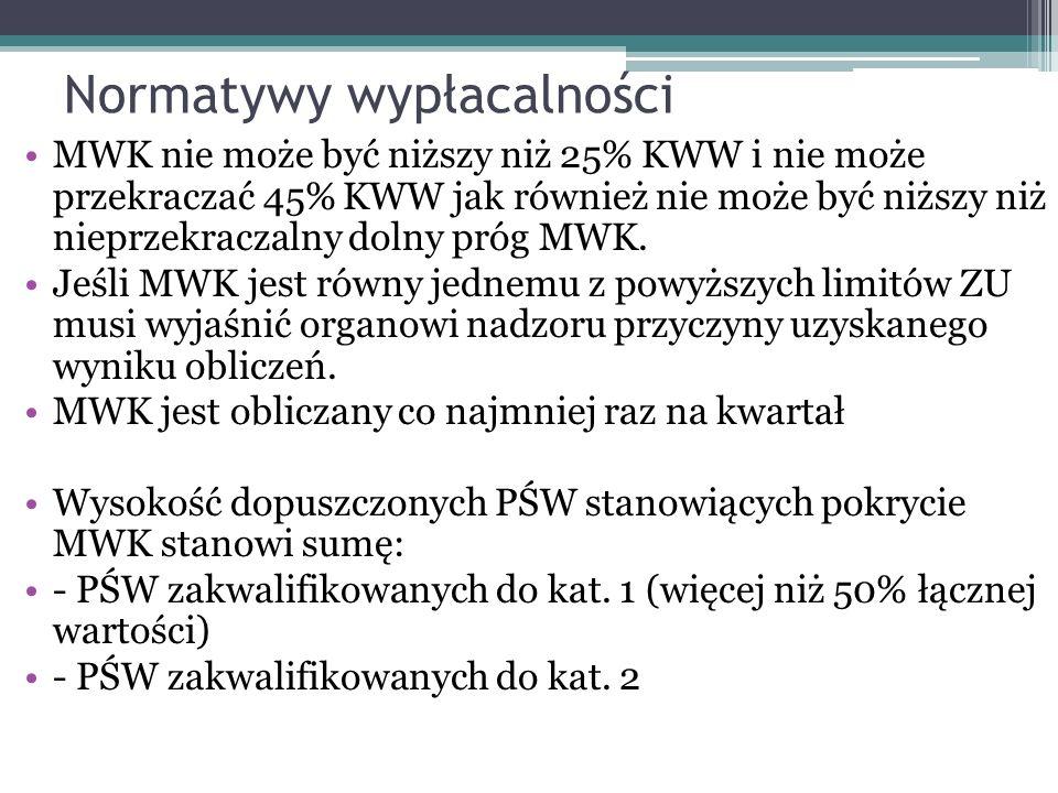 Normatywy wypłacalności MWK nie może być niższy niż 25% KWW i nie może przekraczać 45% KWW jak również nie może być niższy niż nieprzekraczalny dolny próg MWK.