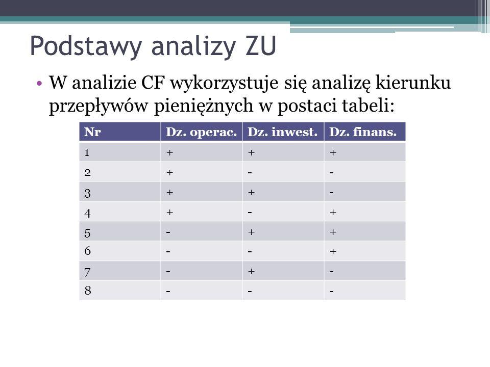 Podstawy analizy ZU W analizie CF wykorzystuje się analizę kierunku przepływów pieniężnych w postaci tabeli: NrDz.