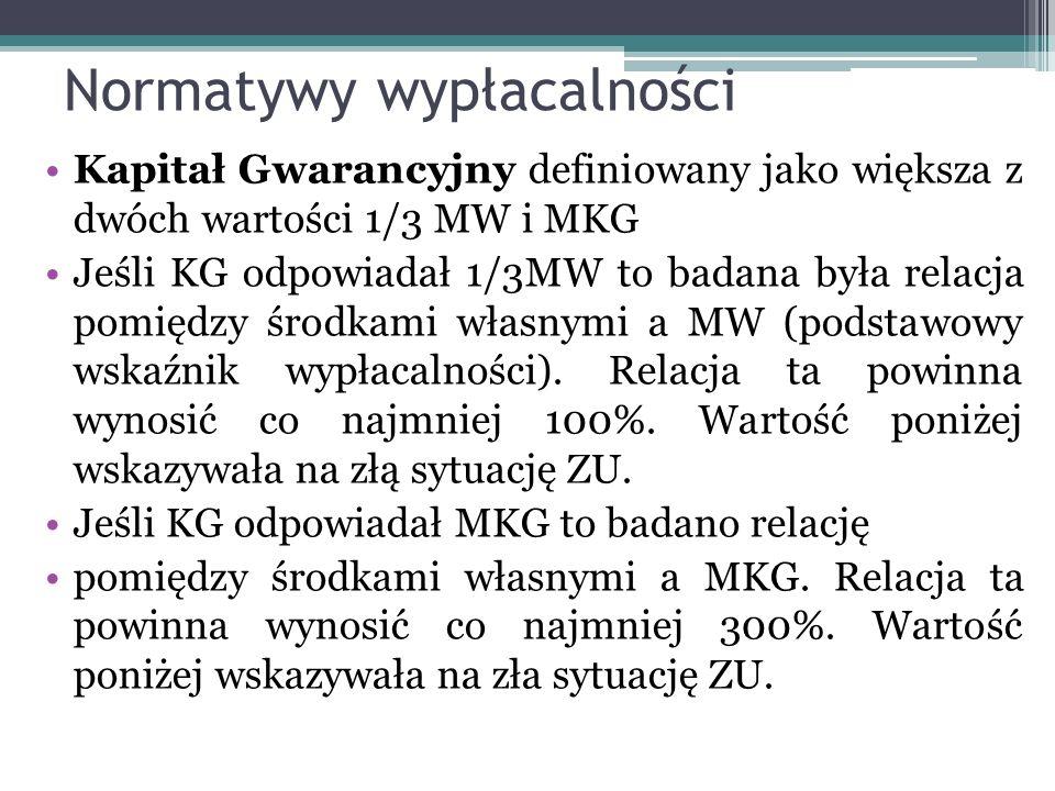 Normatywy wypłacalności Kapitał Gwarancyjny definiowany jako większa z dwóch wartości 1/3 MW i MKG Jeśli KG odpowiadał 1/3MW to badana była relacja pomiędzy środkami własnymi a MW (podstawowy wskaźnik wypłacalności).