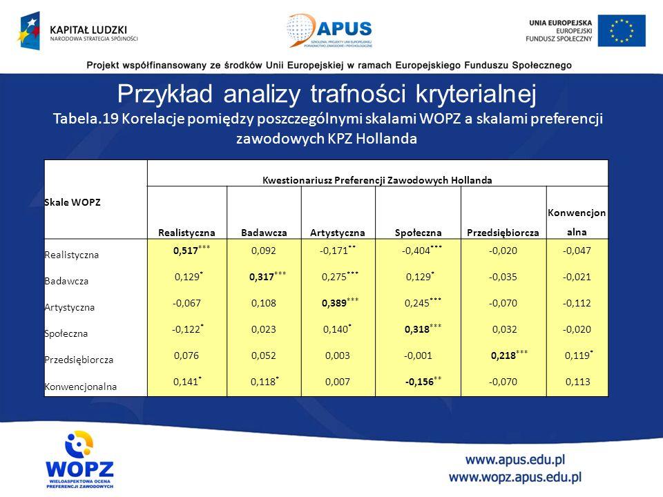Przykład analizy trafności czynnikowej Ładunki czynnikowe dla poszczególnych pozycji kwestionariusza WOPZ po rotacji Pozycja Składowa 1 (R)2 (S)3 (P)4