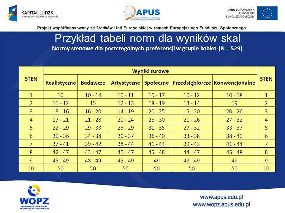 Normy, czyli nadawanie znaczenia wynikom testowym Wynik surowy:  odnosi się do wyniku otrzymanego w próbie standaryzacyjnej  pozwala stwierdzić w kt
