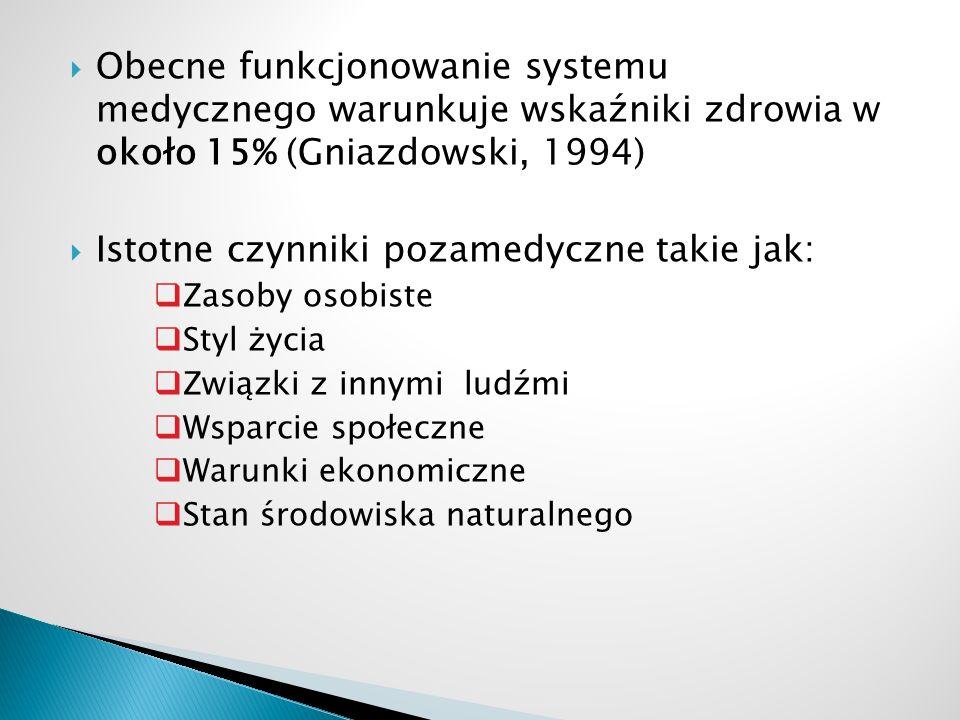  Obecne funkcjonowanie systemu medycznego warunkuje wskaźniki zdrowia w około 15% (Gniazdowski, 1994)  Istotne czynniki pozamedyczne takie jak:  Za