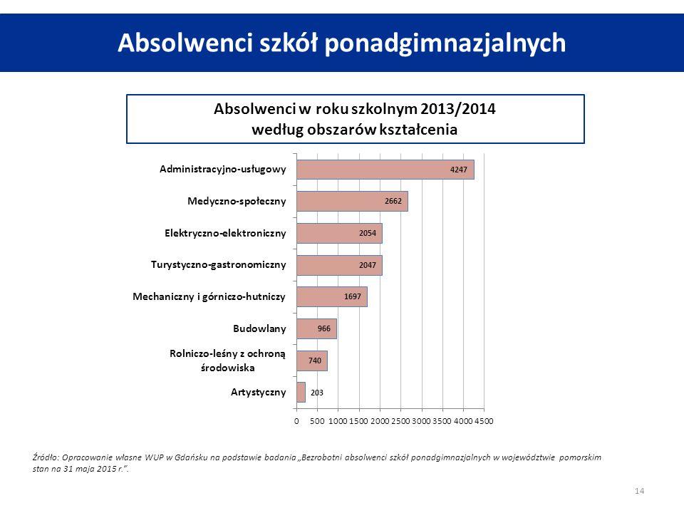 Absolwenci szkół ponadgimnazjalnych 14 Absolwenci w roku szkolnym 2013/2014 według obszarów kształcenia Źródło: Opracowanie własne WUP w Gdańsku na po