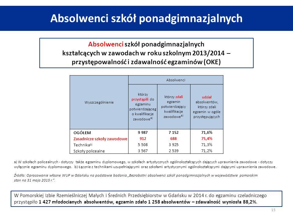 Absolwenci szkół ponadgimnazjalnych kształcących w zawodach w roku szkolnym 2013/2014 – przystępowalność i zdawalność egzaminów (OKE) Źródło: Opracowa