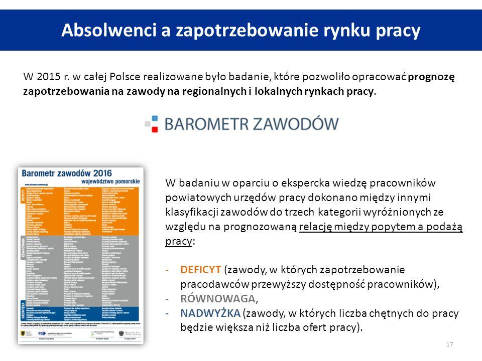 Absolwenci a zapotrzebowanie rynku pracy W 2015 r. w całej Polsce realizowane było badanie, które pozwoliło opracować prognozę zapotrzebowania na zawo