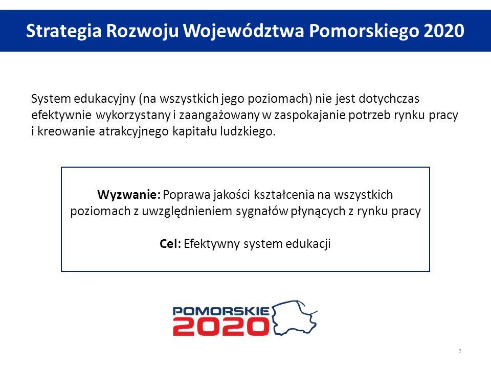 Strategia Rozwoju Województwa Pomorskiego 2020 System edukacyjny (na wszystkich jego poziomach) nie jest dotychczas efektywnie wykorzystany i zaangażowany w zaspokajanie potrzeb rynku pracy i kreowanie atrakcyjnego kapitału ludzkiego.