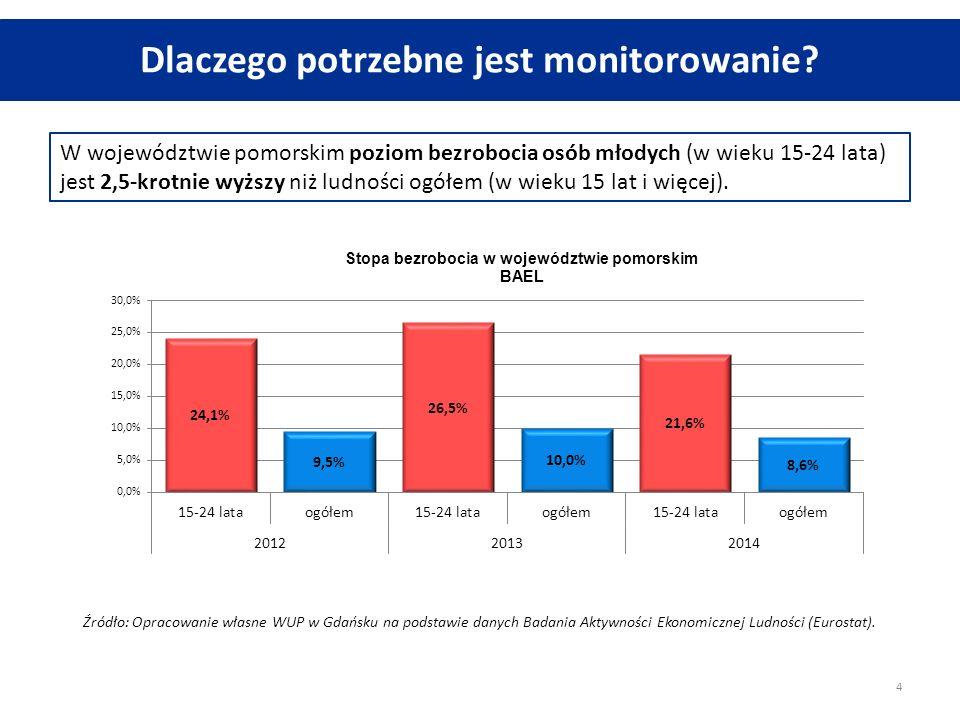 Dlaczego potrzebne jest monitorowanie? W województwie pomorskim poziom bezrobocia osób młodych (w wieku 15-24 lata) jest 2,5-krotnie wyższy niż ludnoś