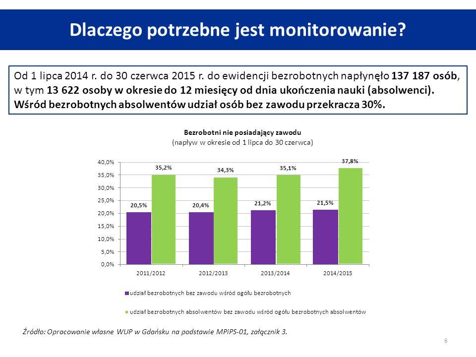 Absolwenci a zapotrzebowanie rynku pracy W 2015 r.
