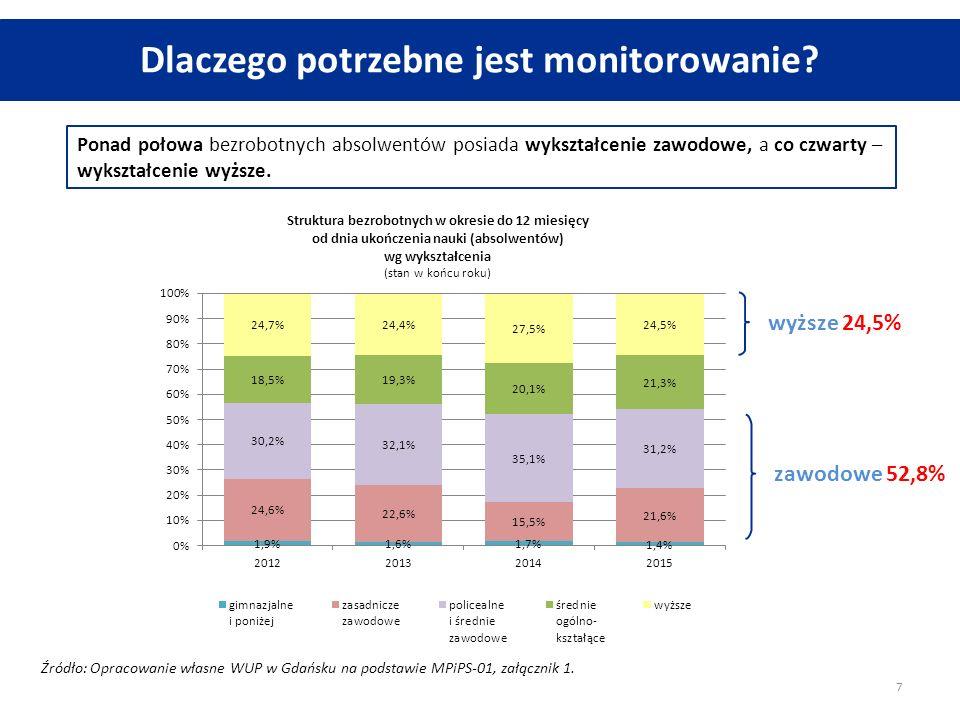 Ponad połowa bezrobotnych absolwentów posiada wykształcenie zawodowe, a co czwarty – wykształcenie wyższe. Źródło: Opracowanie własne WUP w Gdańsku na