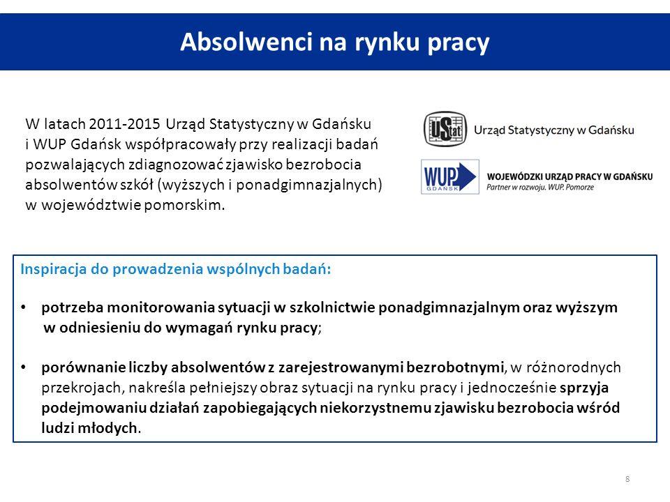 Absolwenci na rynku pracy W latach 2011-2015 Urząd Statystyczny w Gdańsku i WUP Gdańsk współpracowały przy realizacji badań pozwalających zdiagnozować
