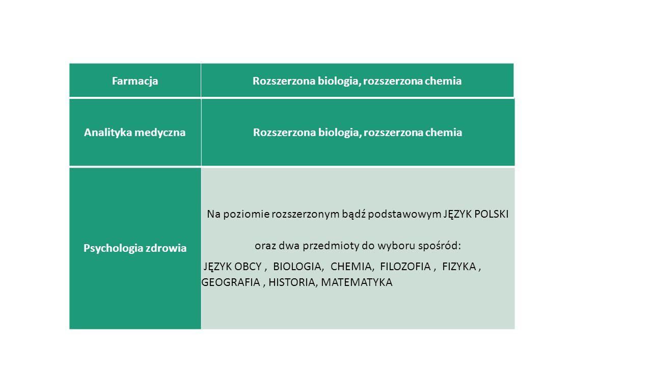 fizjoterapia BIOLOGIA oraz jeden przedmiot do wyboru spośród: CHEMIA, FIZYKA, MATEMATYKA, JĘZYK OBCY, INFORMATYKA Egzamin z pływania pielęgniarstwo BIOLOGIA oraz jeden przedmiot do wyboru spośród: CHEMIA, FIZYKA, MATEMATYKA, JĘZYK OBCY, INFORMATYKA położnictwo BIOLOGIA oraz jeden przedmiot do wyboru spośród: CHEMIA, FIZYKA, MATEMATYKA, JĘZYK OBCY, INFORMATYKA I stopnia