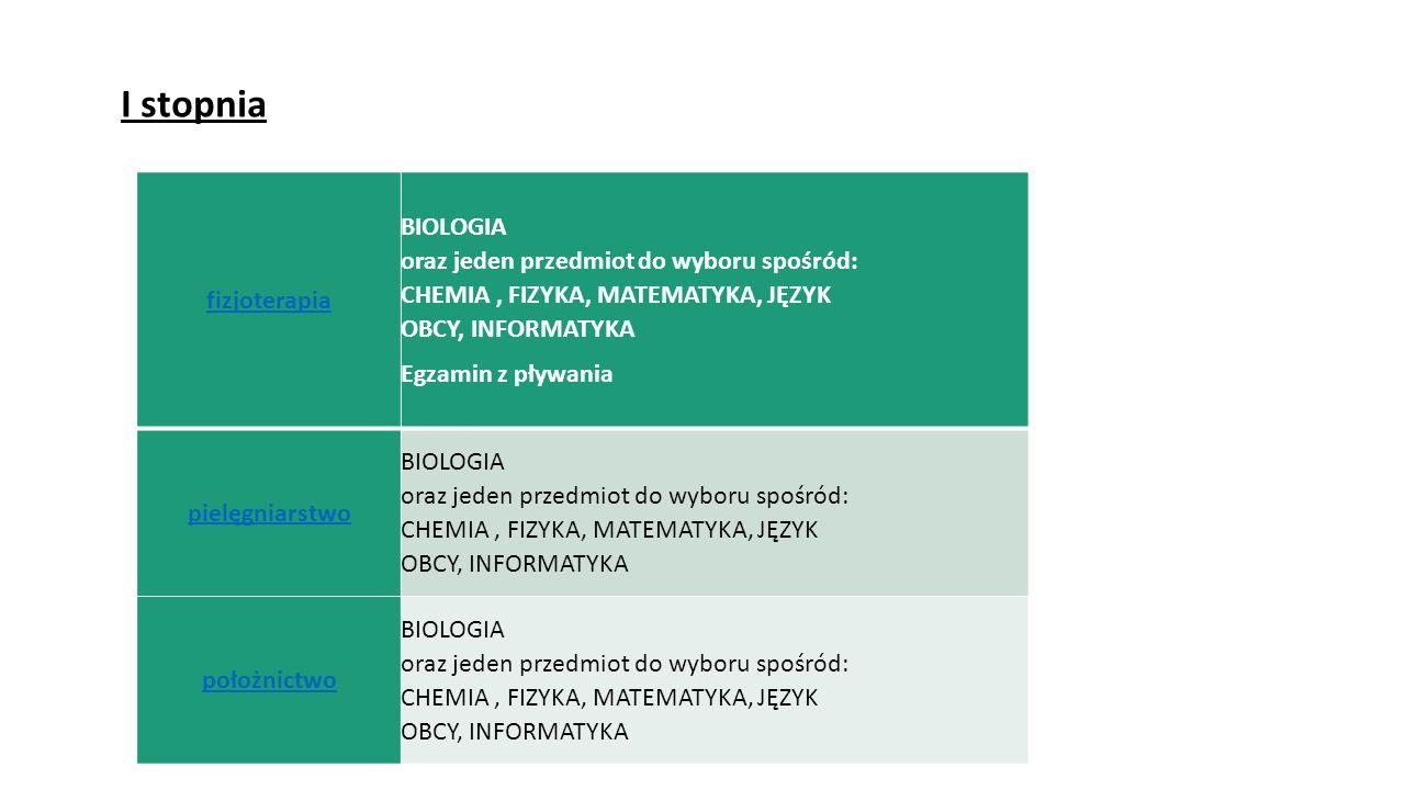 ratownictwo medyczne BIOLOGIA oraz jeden przedmiot do wyboru spośród: CHEMIA, FIZYKA, MATEMATYKA, JĘZYK OBCY, INFORMATYKA elektroradiologia dwa przedmioty do wyboru spośród: BIOLOGIA CHEMIA, FIZYKA, MATEMATYKA, JĘZYK OBCY, INFORMATYKA techniki dentystyczne BIOLOGIA oraz jeden przedmiot do wyboru spośród: CHEMIA, FIZYKA,MATEMATYKA, Egzamin z modelowania