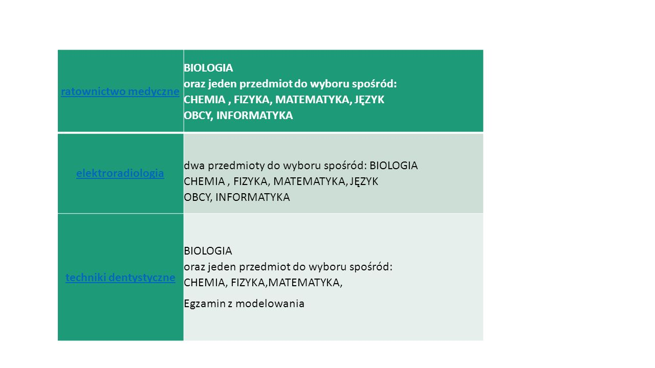 dietetyka dwa przedmioty do wyboru spośród: BIOLOGIA' CHEMIA, FIZYKA, MATEMATYKA, JĘZYK OBCY, INFORMATYKA zdrowie publiczne dwa przedmioty do wyboru spośród: BIOLOGIA, CHEMIA, FIZYKA, MATEMATYKA, JĘZYK OBCY, INFORMATYKA, GEOGRAFIA, WIEDZA O SPOŁECZEŃSTWIE zdrowie środowiskowe dwa przedmioty do wyboru spośród: BIOLOGIA, CHEMIA, FIZYKA, MATEMATYKA, JĘZYK OBCY, INFORMATYKA, GEOGRAFIA, WIEDZA O SPOŁECZEŃSTWIE