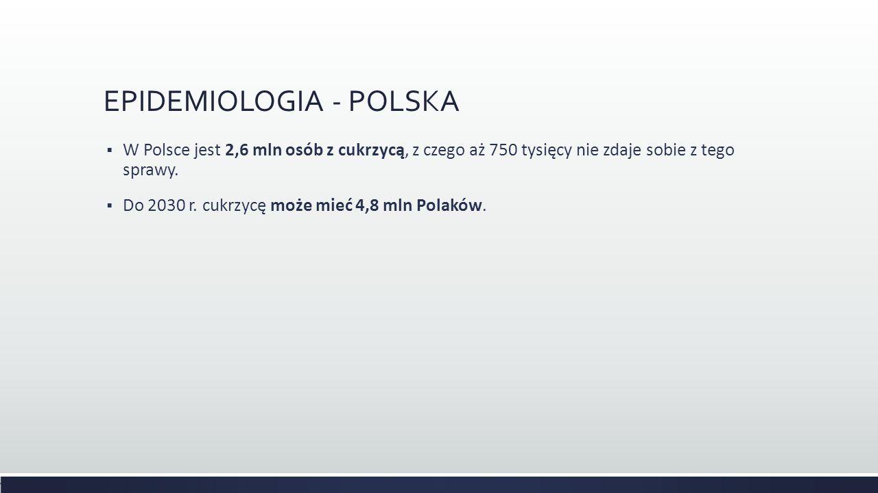 EPIDEMIOLOGIA - POLSKA  W Polsce jest 2,6 mln osób z cukrzycą, z czego aż 750 tysięcy nie zdaje sobie z tego sprawy.  Do 2030 r. cukrzycę może mieć