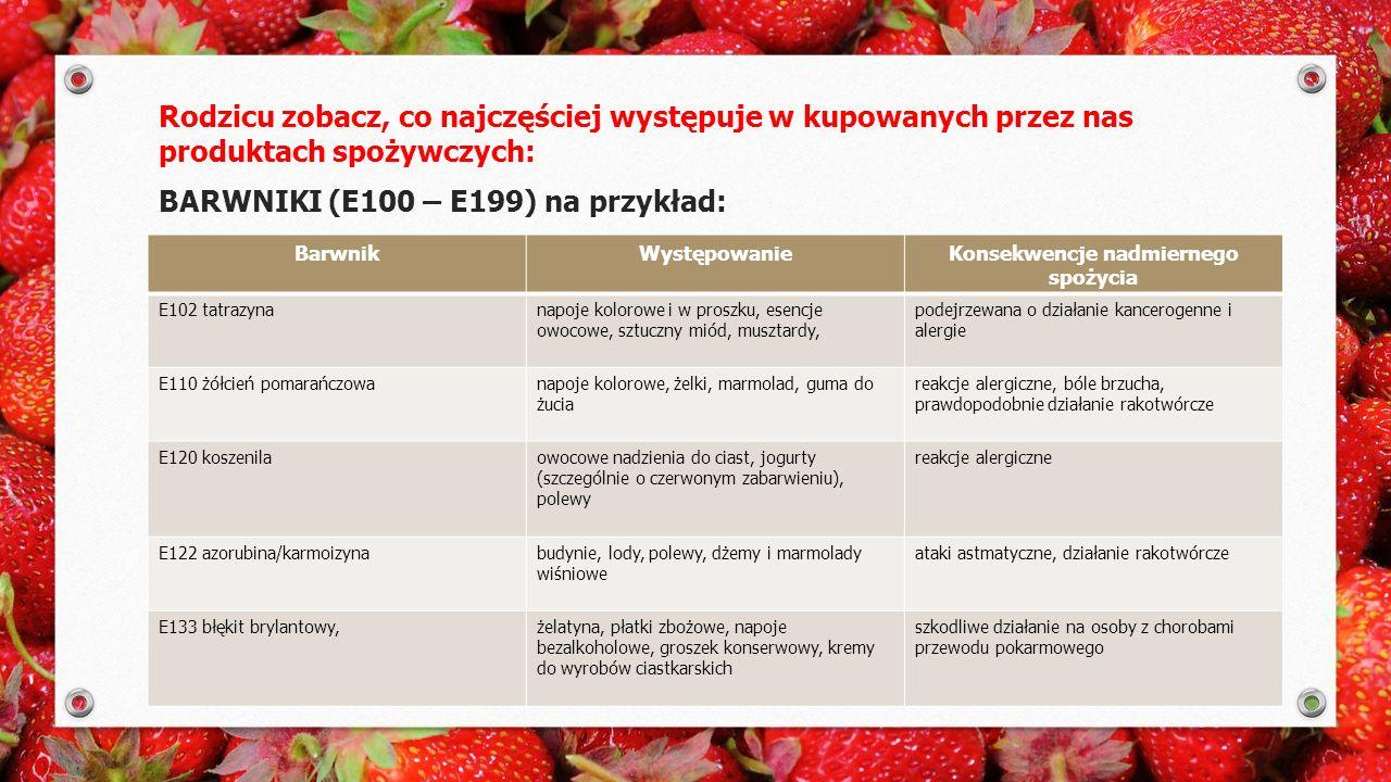 Rodzicu zobacz, co najczęściej występuje w kupowanych przez nas produktach spożywczych: BARWNIKI (E100 – E199) na przykład: BarwnikWystępowanieKonsekwencje nadmiernego spożycia E102 tatrazynanapoje kolorowe i w proszku, esencje owocowe, sztuczny miód, musztardy, podejrzewana o działanie kancerogenne i alergie E110 żółcień pomarańczowanapoje kolorowe, żelki, marmolad, guma do żucia reakcje alergiczne, bóle brzucha, prawdopodobnie działanie rakotwórcze E120 koszenilaowocowe nadzienia do ciast, jogurty (szczególnie o czerwonym zabarwieniu), polewy reakcje alergiczne E122 azorubina/karmoizynabudynie, lody, polewy, dżemy i marmolady wiśniowe ataki astmatyczne, działanie rakotwórcze E133 błękit brylantowy,żelatyna, płatki zbożowe, napoje bezalkoholowe, groszek konserwowy, kremy do wyrobów ciastkarskich szkodliwe działanie na osoby z chorobami przewodu pokarmowego