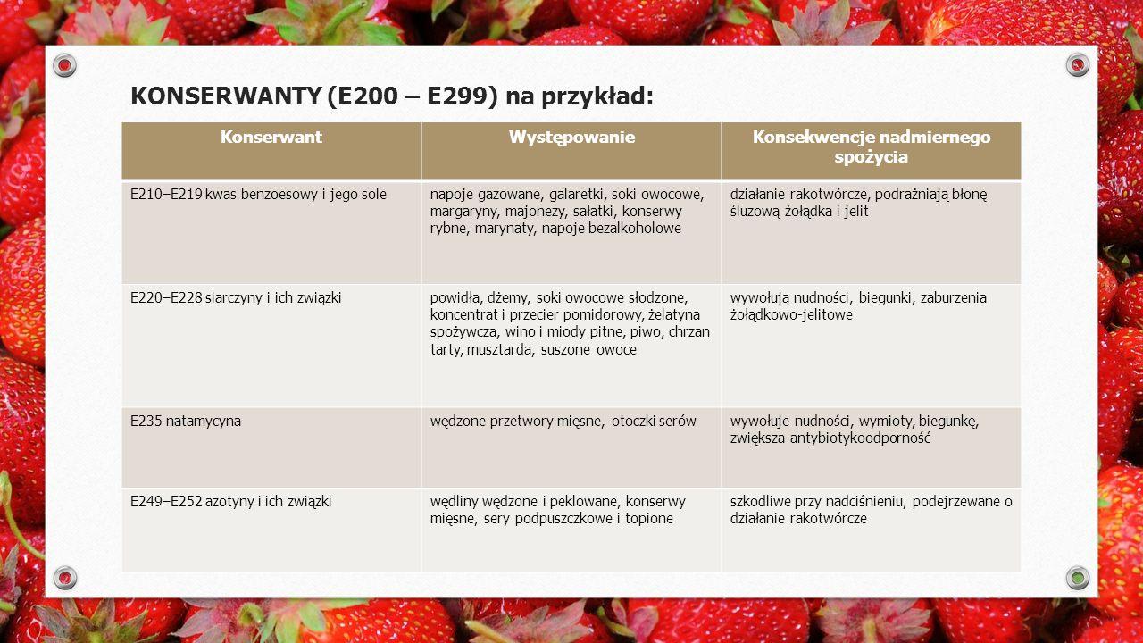 KONSERWANTY (E200 – E299) na przykład: KonserwantWystępowanieKonsekwencje nadmiernego spożycia E210–E219 kwas benzoesowy i jego solenapoje gazowane, galaretki, soki owocowe, margaryny, majonezy, sałatki, konserwy rybne, marynaty, napoje bezalkoholowe działanie rakotwórcze, podrażniają błonę śluzową żołądka i jelit E220–E228 siarczyny i ich związkipowidła, dżemy, soki owocowe słodzone, koncentrat i przecier pomidorowy, żelatyna spożywcza, wino i miody pitne, piwo, chrzan tarty, musztarda, suszone owoce wywołują nudności, biegunki, zaburzenia żołądkowo-jelitowe E235 natamycynawędzone przetwory mięsne, otoczki serówwywołuje nudności, wymioty, biegunkę, zwiększa antybiotykoodporność E249–E252 azotyny i ich związkiwędliny wędzone i peklowane, konserwy mięsne, sery podpuszczkowe i topione szkodliwe przy nadciśnieniu, podejrzewane o działanie rakotwórcze