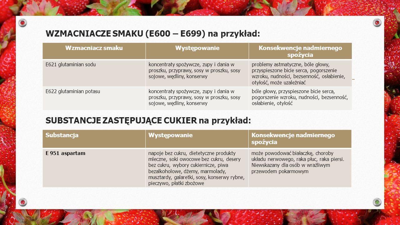 WZMACNIACZE SMAKU (E600 – E699) na przykład: SUBSTANCJE ZASTĘPUJĄCE CUKIER na przykład: Wzmacniacz smakuWystępowanieKonsekwencje nadmiernego spożycia E621 glutaminian sodukoncentraty spożywcze, zupy i dania w proszku, przyprawy, sosy w proszku, sosy sojowe, wędliny, konserwy problemy astmatyczne, bóle głowy, przyspieszone bicie serca, pogorszenie wzroku, nudności, bezsenność, osłabienie, otyłość, może uzależniać E622 glutaminian potasukoncentraty spożywcze, zupy i dania w proszku, przyprawy, sosy w proszku, sosy sojowe, wędliny, konserwy bóle głowy, przyspieszone bicie serca, pogorszenie wzroku, nudności, bezsenność, osłabienie, otyłość SubstancjaWystępowanieKonsekwencje nadmiernego spożycia E 951 aspartamnapoje bez cukru, dietetyczne produkty mleczne, soki owocowe bez cukru, desery bez cukru, wybory cukiernicze, piwa bezalkoholowe, dżemy, marmolady, musztardy, galaretki, sosy, konserwy rybne, pieczywo, płatki zbożowe może powodować białaczkę, choroby układu nerwowego, raka płuc, raka piersi.