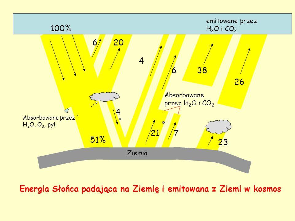 Absorbowane przez H 2 O, O 3, pył 100% 51% 620 4 4 6 217 Absorbowane przez H 2 O i CO 2 38 26 emitowane przez H 2 O i CO 2 23 Ziemia Energia Słońca pa