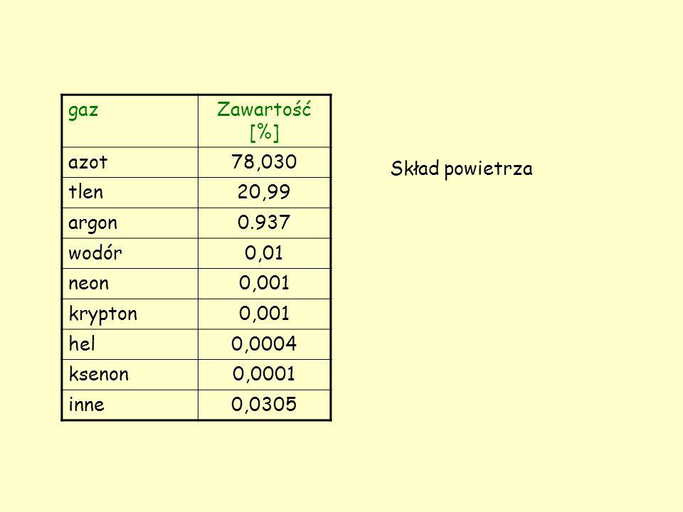 gazZawartość [%] azot78,030 tlen20,99 argon0.937 wodór0,01 neon0,001 krypton0,001 hel0,0004 ksenon0,0001 inne0,0305 Skład powietrza
