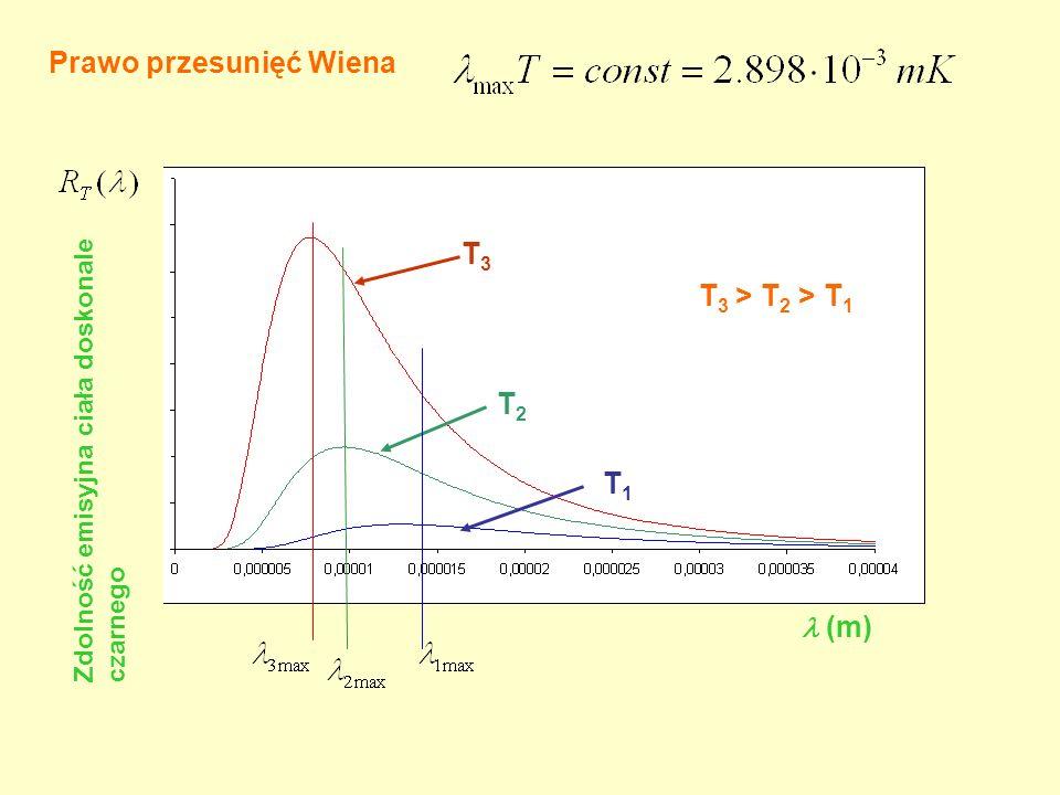 (m) Prawo przesunięć Wiena T3T3 T2T2 T1T1 Zdolność emisyjna ciała doskonale czarnego T 3 > T 2 > T 1