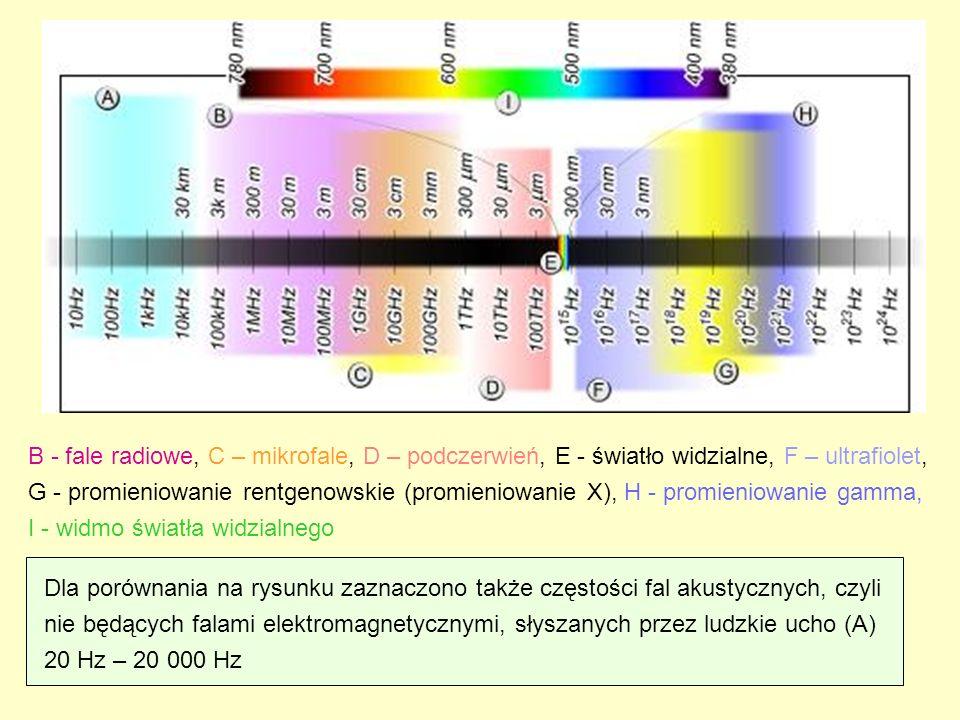 B - fale radiowe, C – mikrofale, D – podczerwień, E - światło widzialne, F – ultrafiolet, G - promieniowanie rentgenowskie (promieniowanie X), H - pro