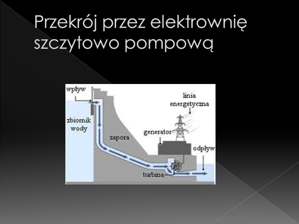 W elektrowni szczytowo-pompowej zamienia się energię elektryczną na energię potencjalną grawitacji poprzez wpompowanie wody ze zbiornika dolnego do górnego w okresie nadwyżki produkcji nad zapotrzebowaniem na energię elektryczną (np.