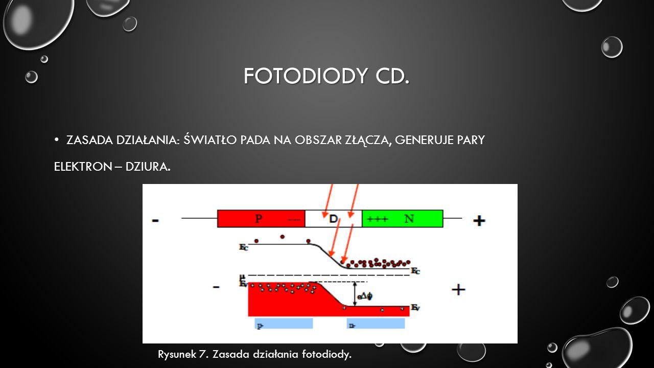 FOTODIODY CD.