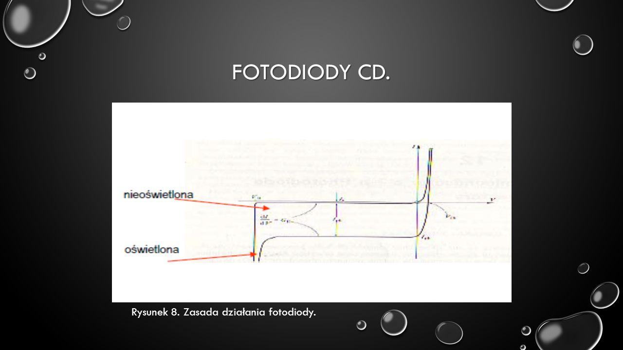 FOTODIODY CD. Rysunek 8. Zasada działania fotodiody.