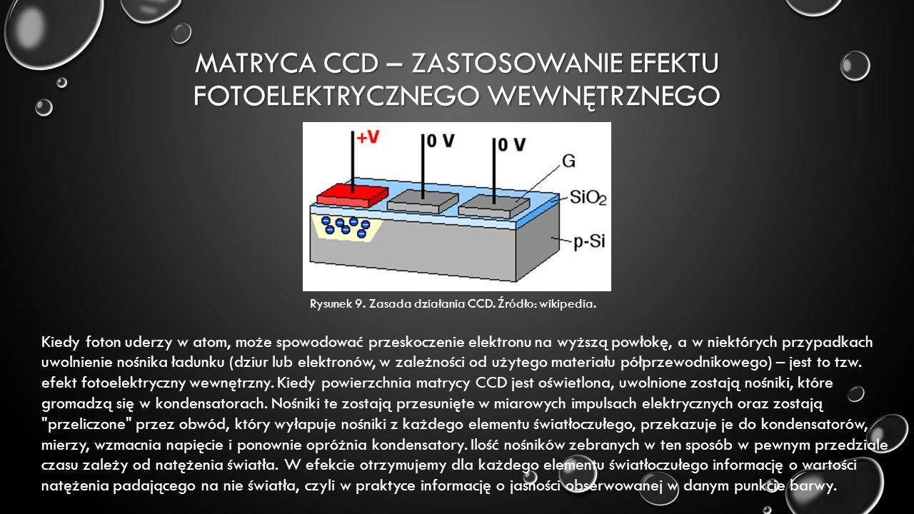 MATRYCA CCD – ZASTOSOWANIE EFEKTU FOTOELEKTRYCZNEGO WEWNĘTRZNEGO Kiedy foton uderzy w atom, może spowodować przeskoczenie elektronu na wyższą powłokę, a w niektórych przypadkach uwolnienie nośnika ładunku (dziur lub elektronów, w zależności od użytego materiału półprzewodnikowego) – jest to tzw.