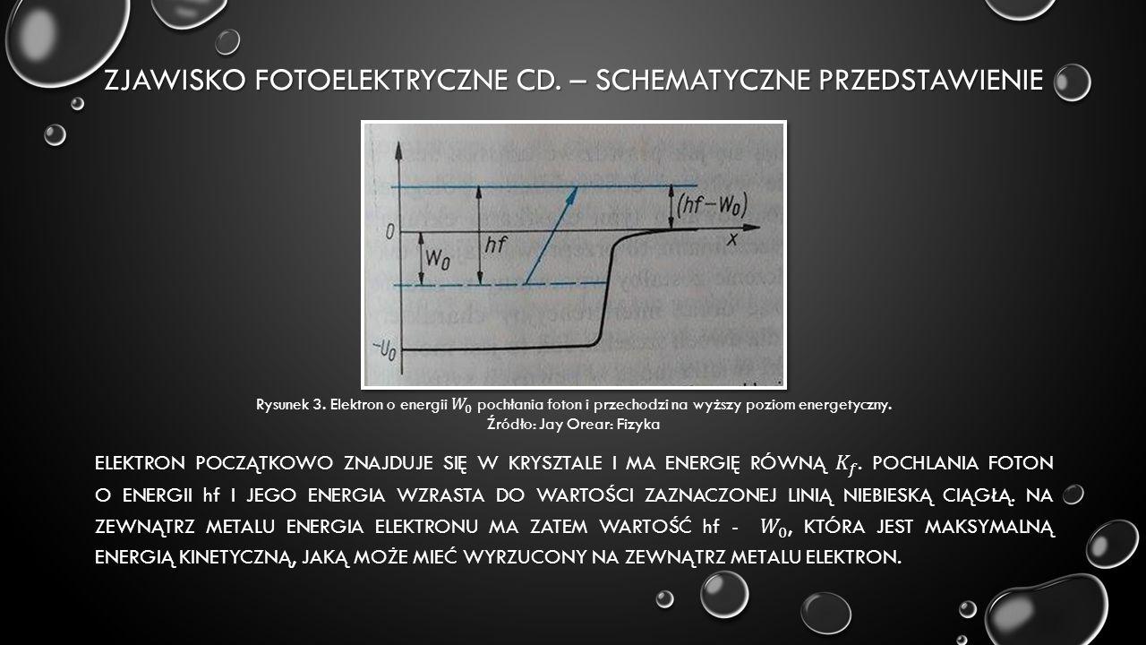 ZJAWISKO FOTOELEKTRYCZNE CD. – SCHEMATYCZNE PRZEDSTAWIENIE