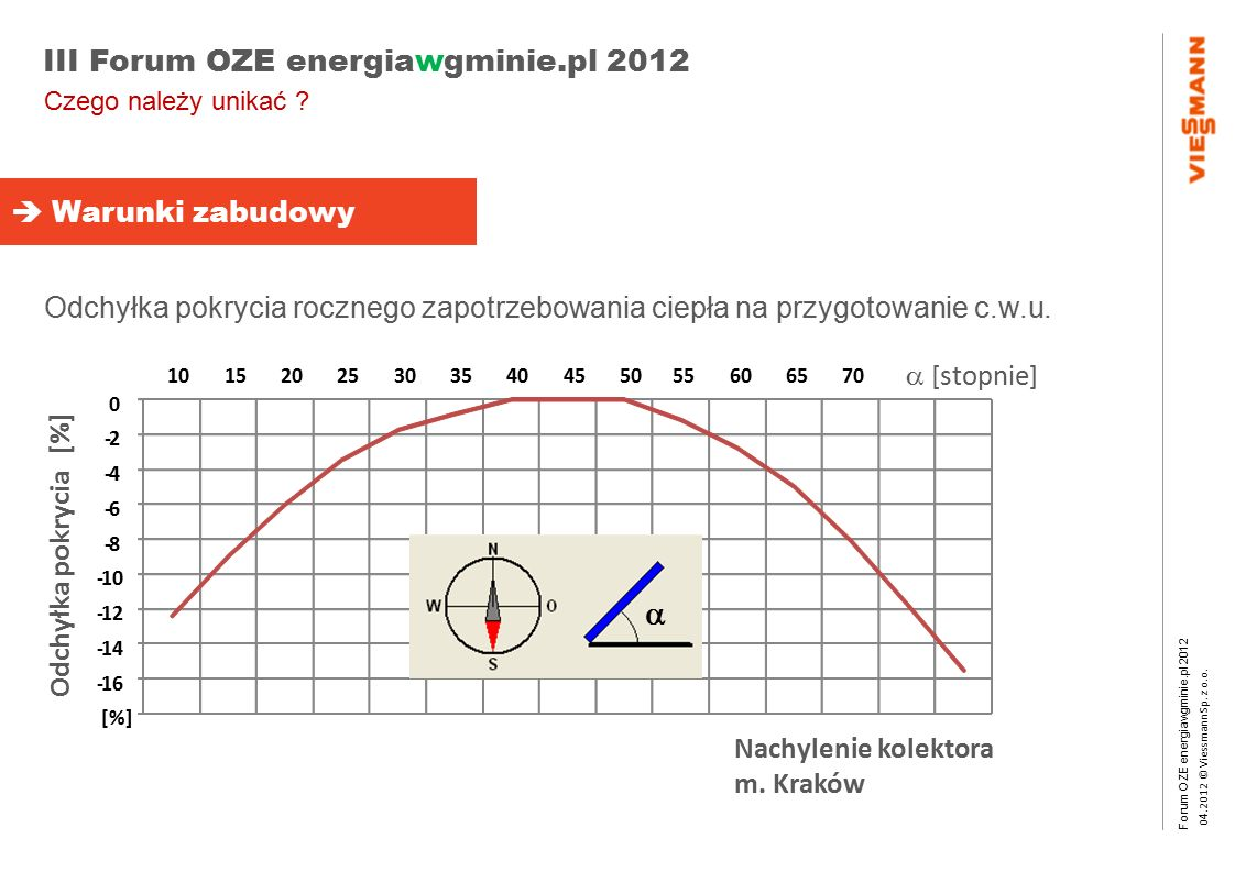 Forum OZE energiawgminie.pl 2012 0 4.2012 © Viessmann Sp. z o.o. III Forum OZE energiawgminie.pl 2012 -16 -14 -12 -10 -8 -6 -4 -2 0 152025303540455055