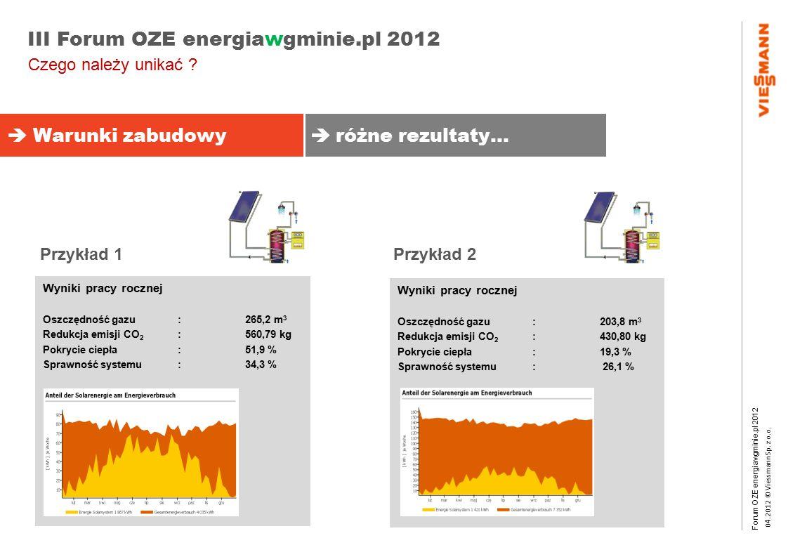 Forum OZE energiawgminie.pl 2012 0 4.2012 © Viessmann Sp. z o.o. III Forum OZE energiawgminie.pl 2012 Wyniki pracy rocznej Oszczędność gazu :265,2 m 3