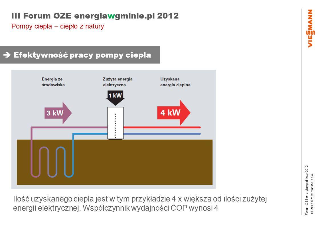 Forum OZE energiawgminie.pl 2012 0 4.2012 © Viessmann Sp. z o.o. III Forum OZE energiawgminie.pl 2012 Ilość uzyskanego ciepła jest w tym przykładzie 4