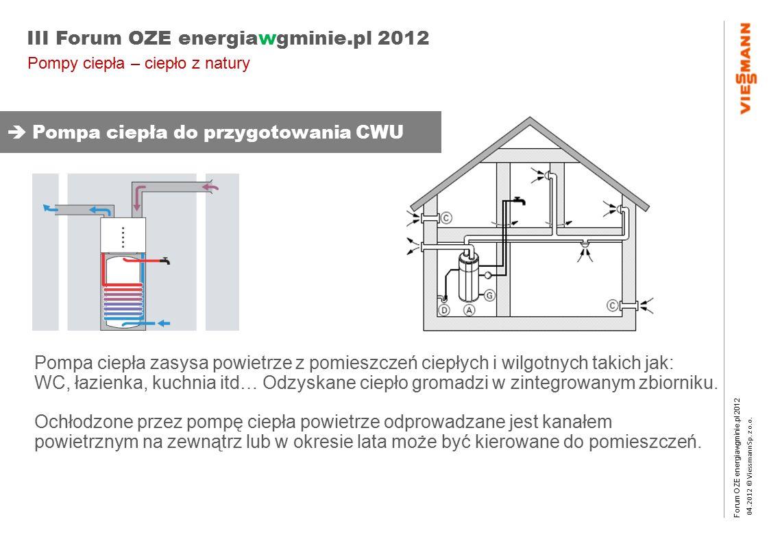 Forum OZE energiawgminie.pl 2012 0 4.2012 © Viessmann Sp. z o.o. III Forum OZE energiawgminie.pl 2012 Pompa ciepła zasysa powietrze z pomieszczeń ciep