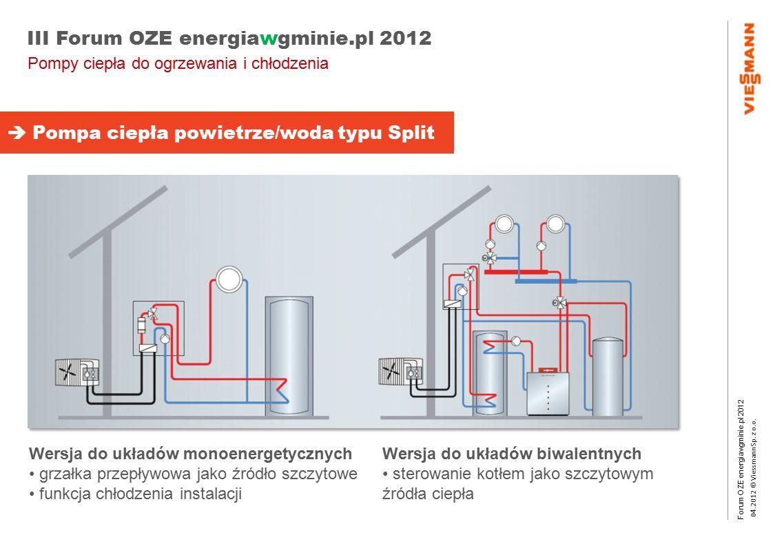 Forum OZE energiawgminie.pl 2012 0 4.2012 © Viessmann Sp. z o.o. III Forum OZE energiawgminie.pl 2012 Wersja do układów monoenergetycznych grzałka prz
