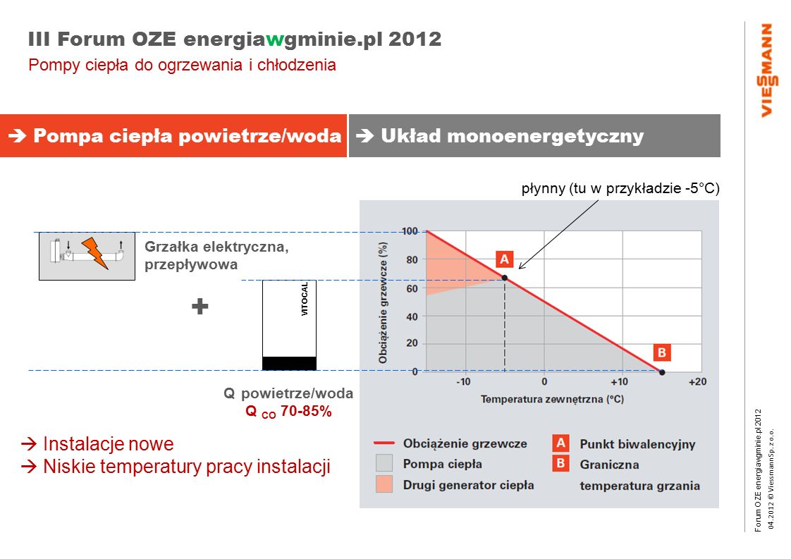 Forum OZE energiawgminie.pl 2012 0 4.2012 © Viessmann Sp. z o.o. III Forum OZE energiawgminie.pl 2012  Instalacje nowe  Niskie temperatury pracy ins