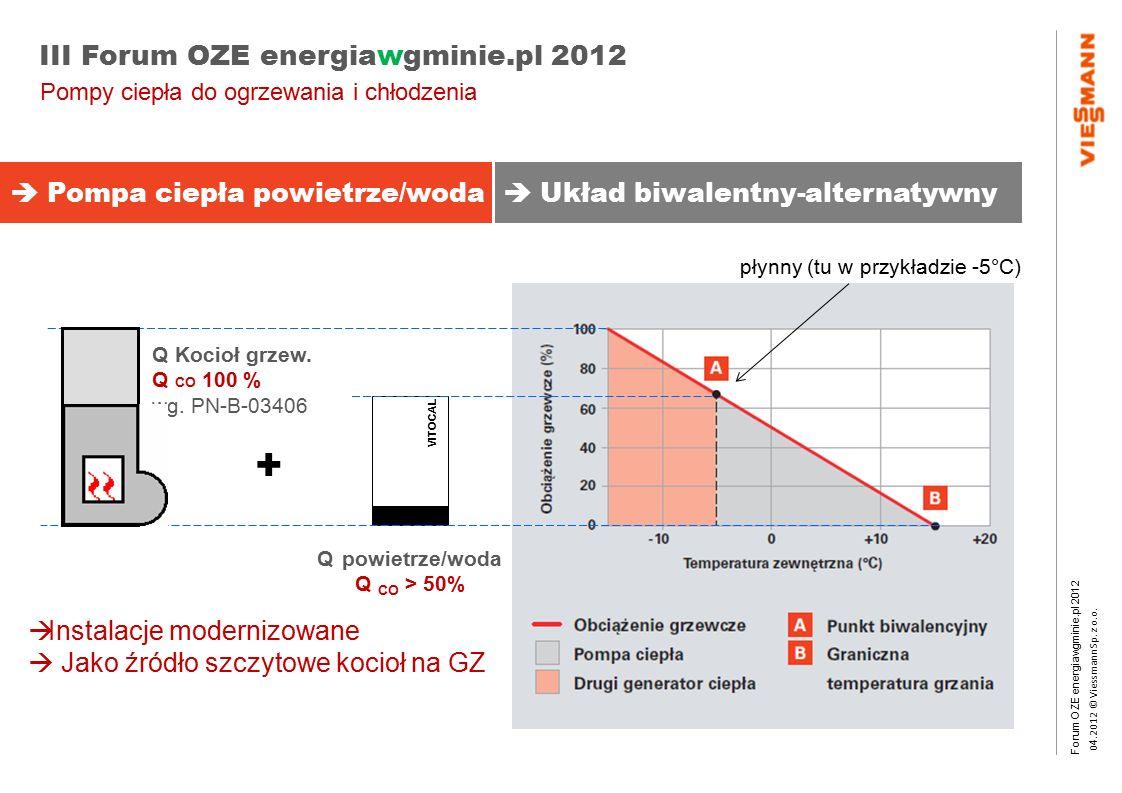 Forum OZE energiawgminie.pl 2012 0 4.2012 © Viessmann Sp. z o.o. III Forum OZE energiawgminie.pl 2012  Instalacje modernizowane  Jako źródło szczyto